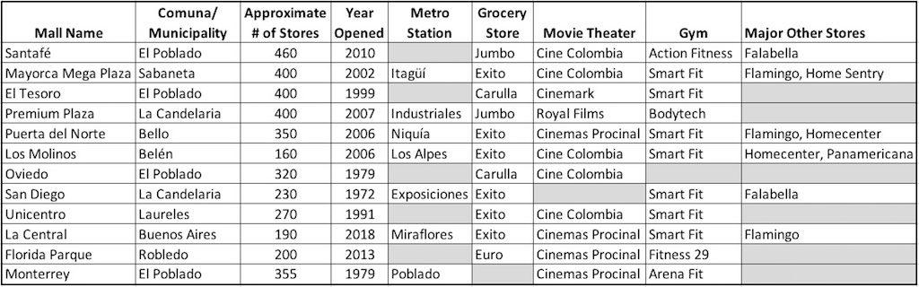 12 Best Malls in Medellín and the Aburrá Valley