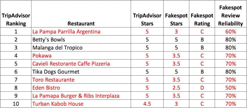 Fakespot.com analysis of reviews for top 10 Medellín restaurants on TripAdvisor, March 1, 2021
