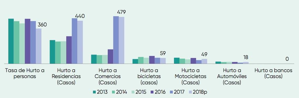 Robbery rates in Manizales, source Manizales Colo Vamos